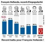 S15.-Politique-François-Hollande-Sondages.jpg